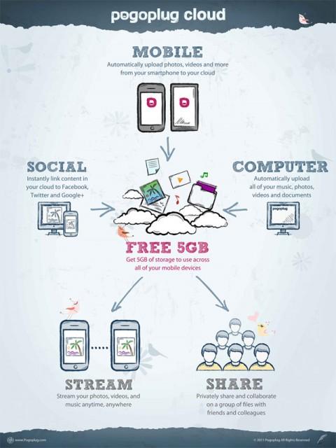 Pogoplug mobile