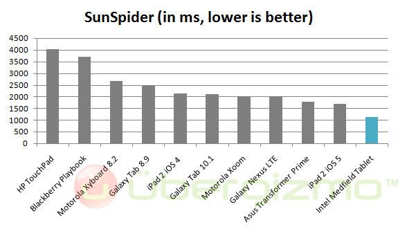 intel medfield sunspider benchmark