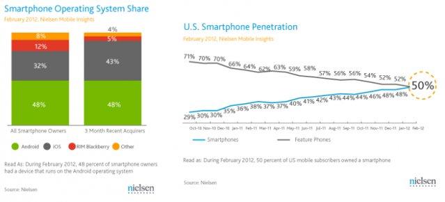 Nielsen: US smartphone share