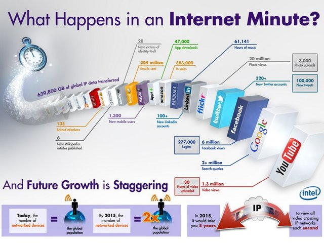 Minute-Internet