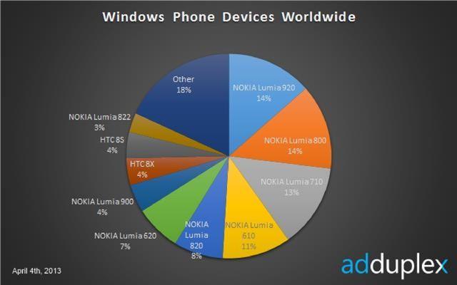 lumia-920-market-share