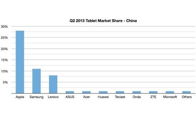 IDC-Q2-Tablet-Market-Share