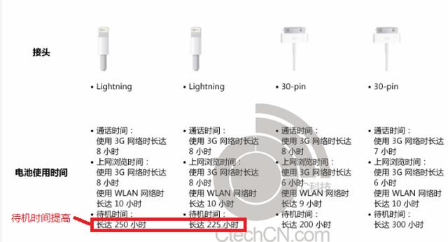 Alleged iPhone 5S Specifications Leaked, A7 Processor And
