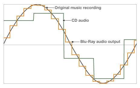 bluray-music