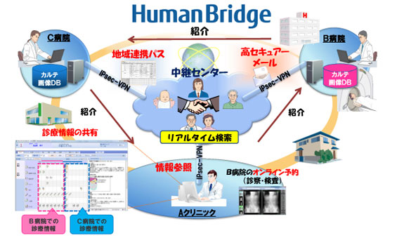 fujitsu-humanbridge-deployed-200-facilities-japan