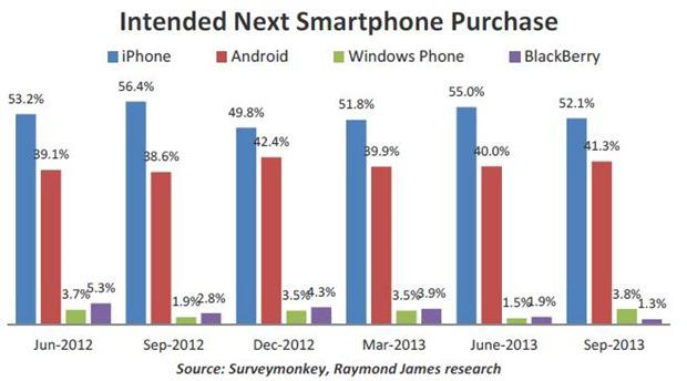 next-smartphone-purchase