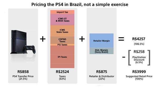 ps4-brazil
