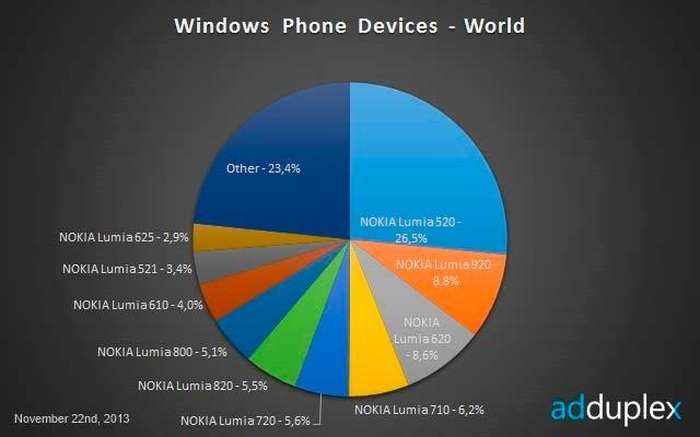 Windows-Phone-Worldwide-November-2013_0