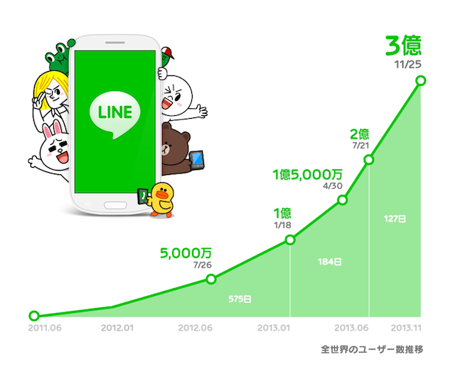 line-300-registered-users