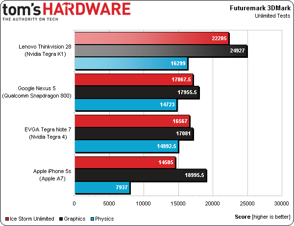 tegrak1-futuremark-3d-benchmark-toms