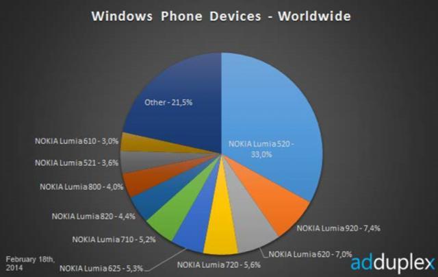 Lumia_520_global