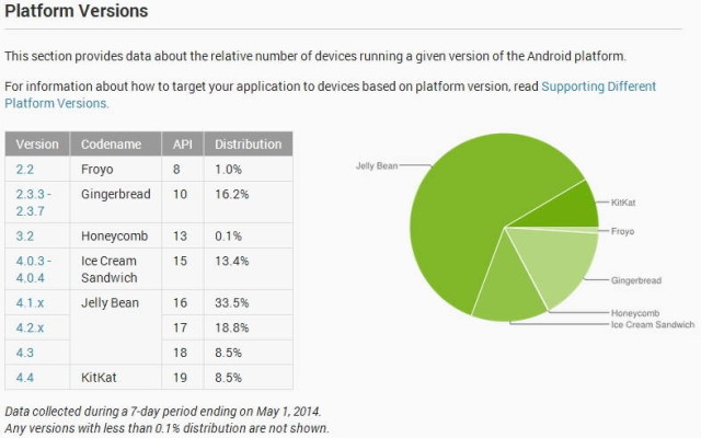 android versions april