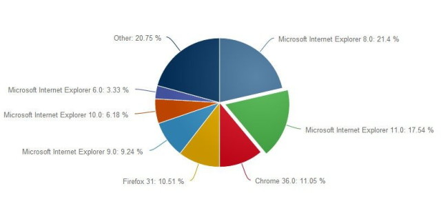 Stats-browser-August-2014