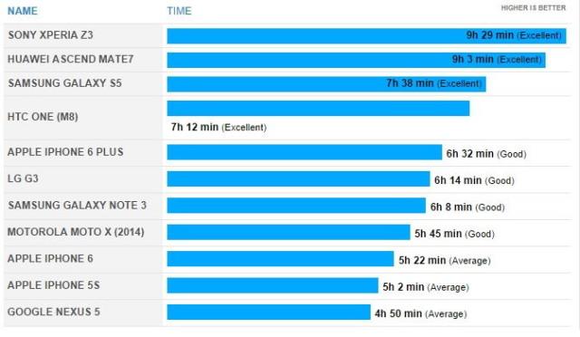 ip6 battery test