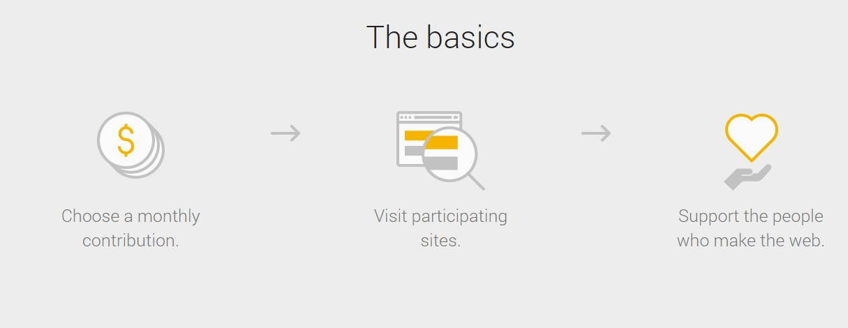 Google Contributor Lets You View Websites Without Ads, But