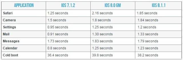ios 811 iphone4s