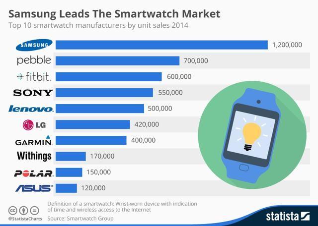 samsung-smartwatch-market