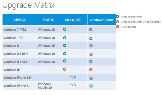 windows-10-upgrade-roadmap