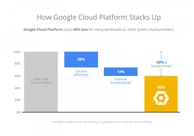 google-cloud-cheap