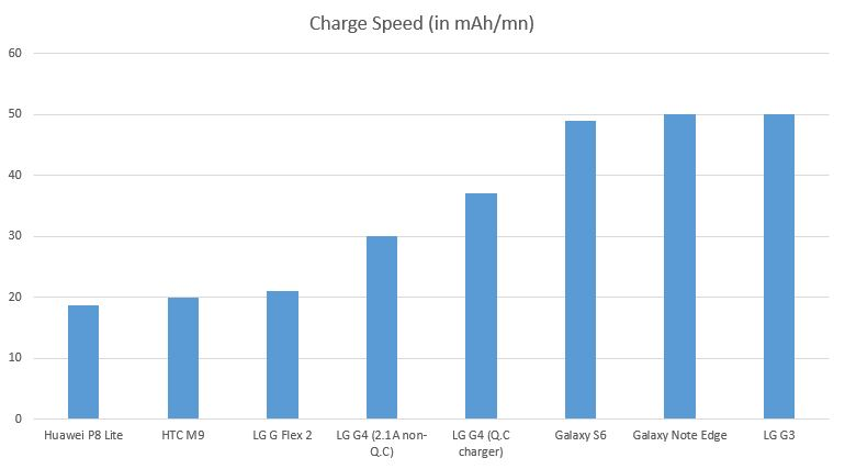 battery-charging-speed-comparison