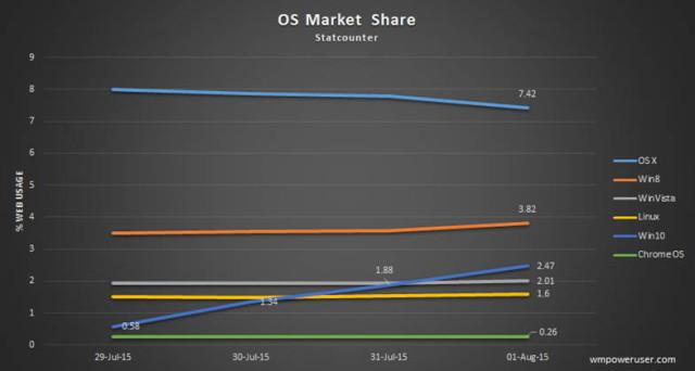 windows 10 market share