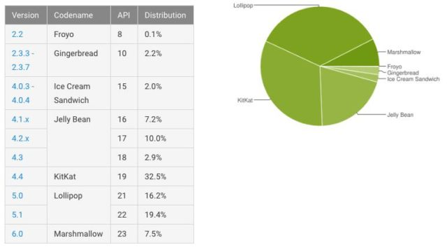 android distro may