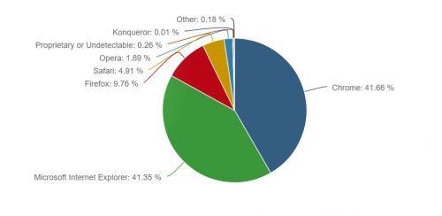 browser-usage-april-2016