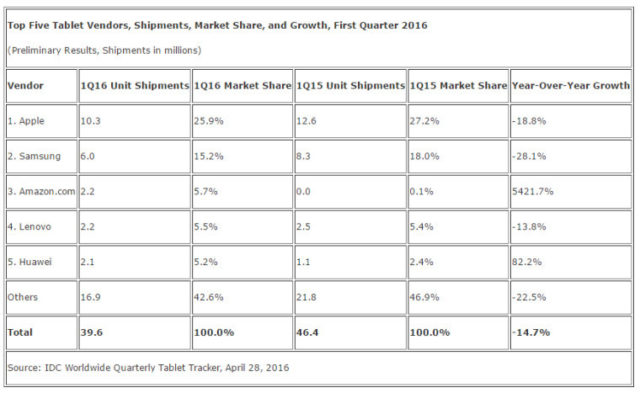 idc-tablet-shipments