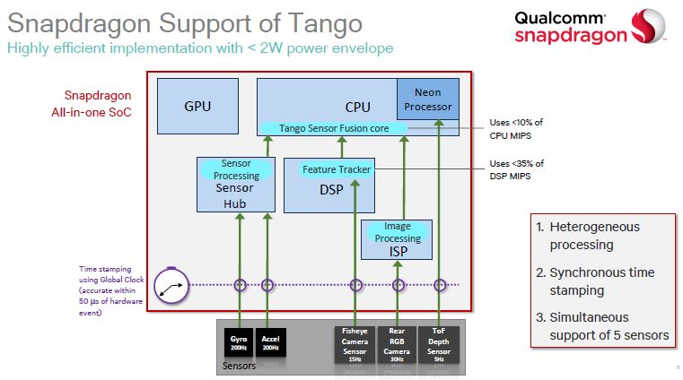 snapdragon-820-heterogeneous-tango