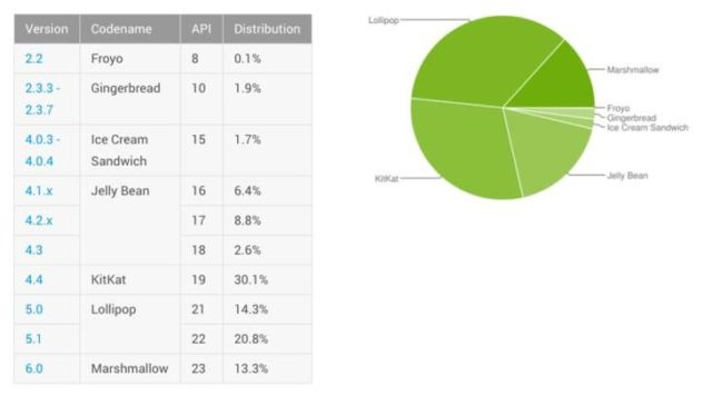 Android-Distribution-numbers-July-2016