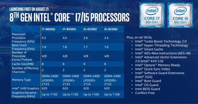 Intel's New 8th Gen Core Processors Offer 40 Percent