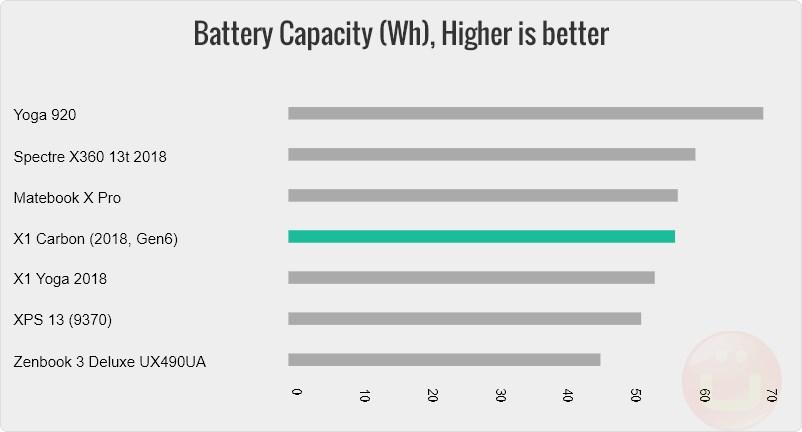 Lenovo X1 Carbon Review (2018, Gen6) | Ubergizmo