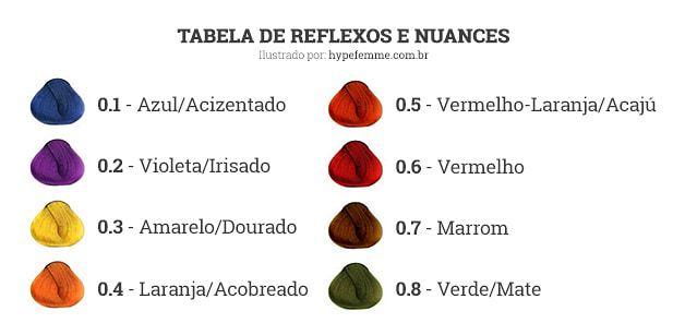 tabela_colorimetria_reflexos_nuances_hypefemme