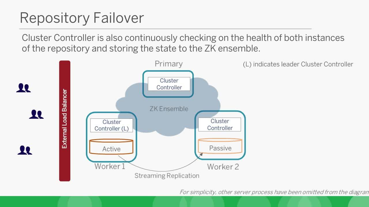 Disaster Recovery Specialist High Availability And Disaster Recovery In Tableau Server