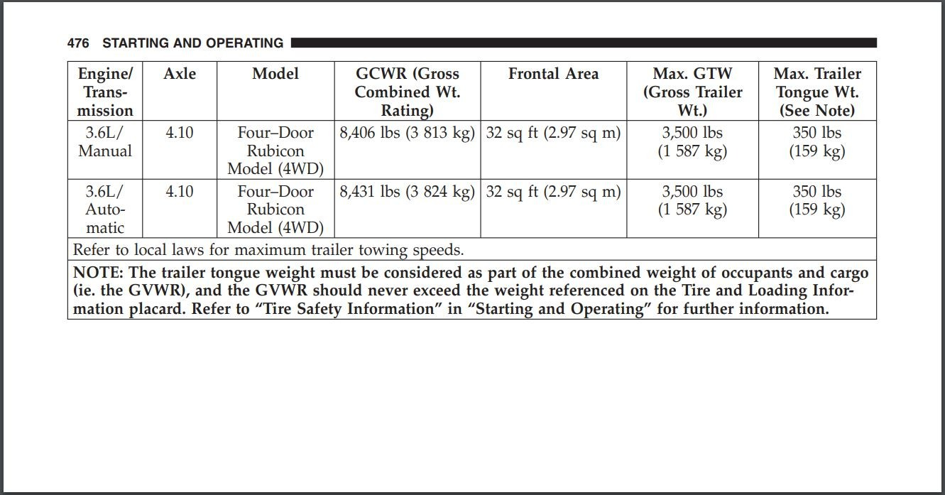 The JK towing thread 2007-2018 (Owners Manual Specs
