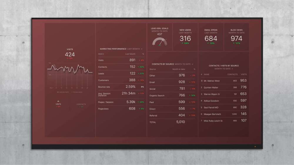 medium resolution of recommended dashboard monthly marketing performance