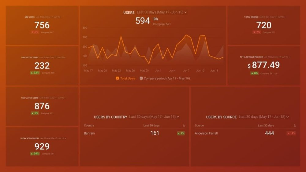 google_analytics_4_acquisition_dashboard_preview