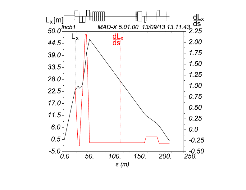 LHC Optics Measurement with Proton Tracks Detected by the