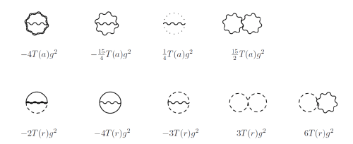 small resolution of the feynman diagrams for the two loop cosmological constant in the effective