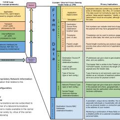 Diagram Of Osi Reference Model Fender Kurt Cobain Jaguar Wiring Tcp Ip Cheat Sheet Diagrams