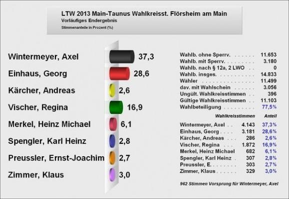 LTW13_Wahlkreisstimme
