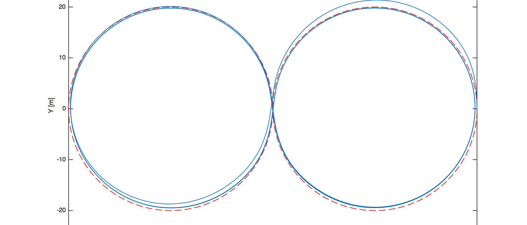 Desired vs. actual path of a vehicle going around a radius 20m figure eight.