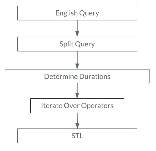 Converting an english query to an STL formula