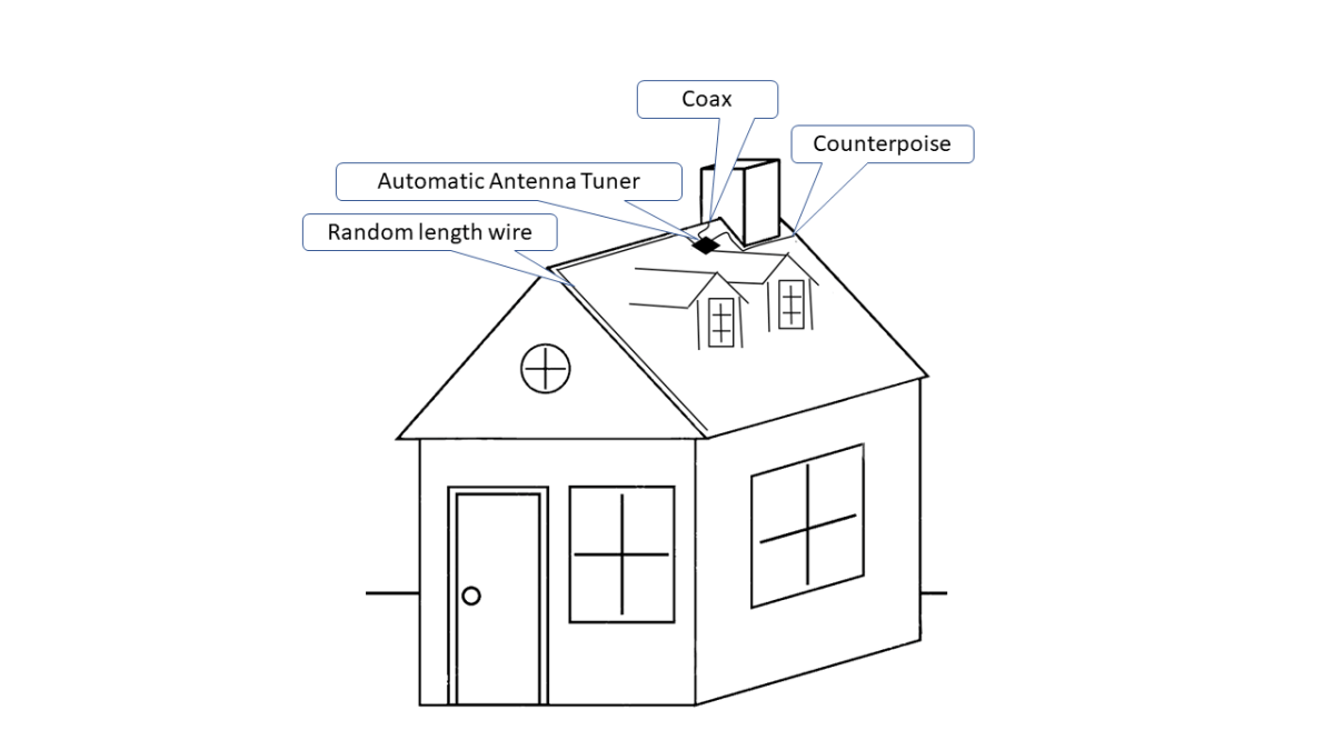 House Wiring For Antenna