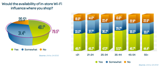 in-store_wi-fi_stats-blog-full