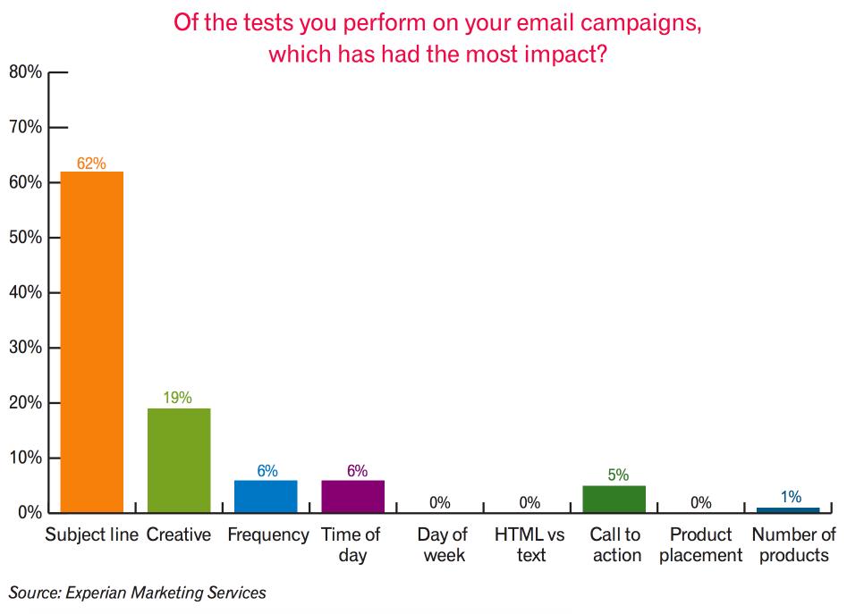 email studies 2