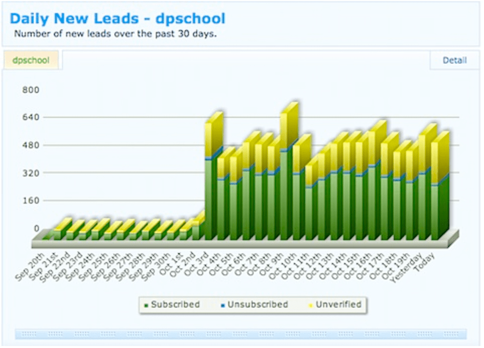 Graph highlighting the success Problogger had with pop ups