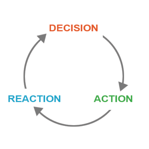 The Science of a Powerful, Clickable Call to Action