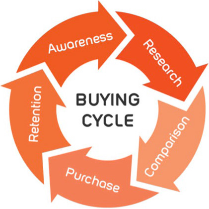 purchase-cycle