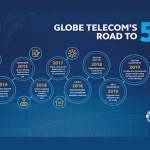 Globe continues to introduce breakthrough innovations to impact the lives of its customers with 5G-ready SIMs | CebuFinest